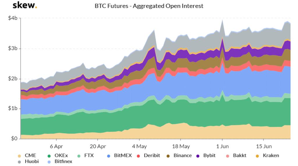 Bitcoin futures open interest chart skew
