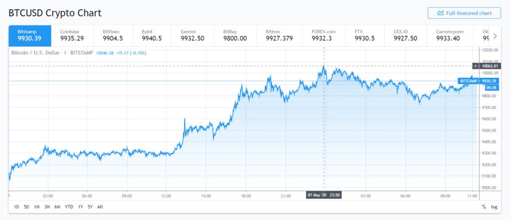 Bitcoin hit 10,000 dollars