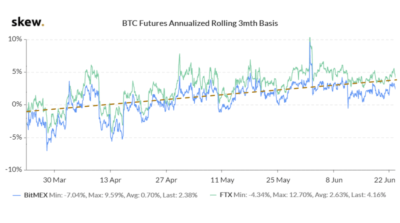 Bitcoin futures annualized rolling