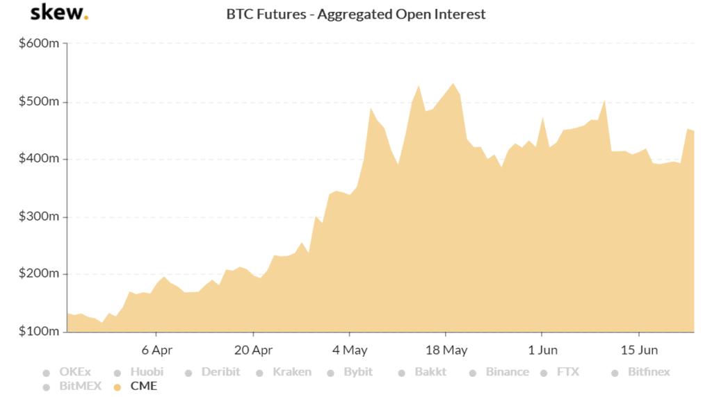 Bitcoin futures open interest chart skew 3 months