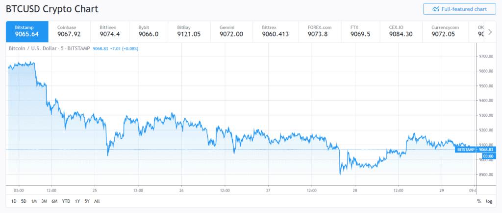 BTCUSD crypto chart trading view