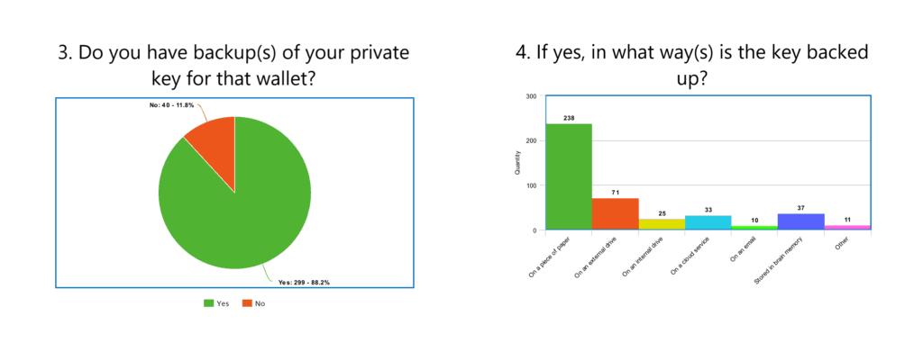 Bitcoin survey private keys 2020