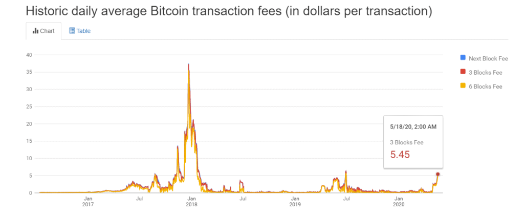 Historically transaction fees after halvings