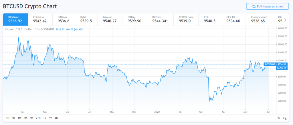 Bitcoin price corelated to yuan