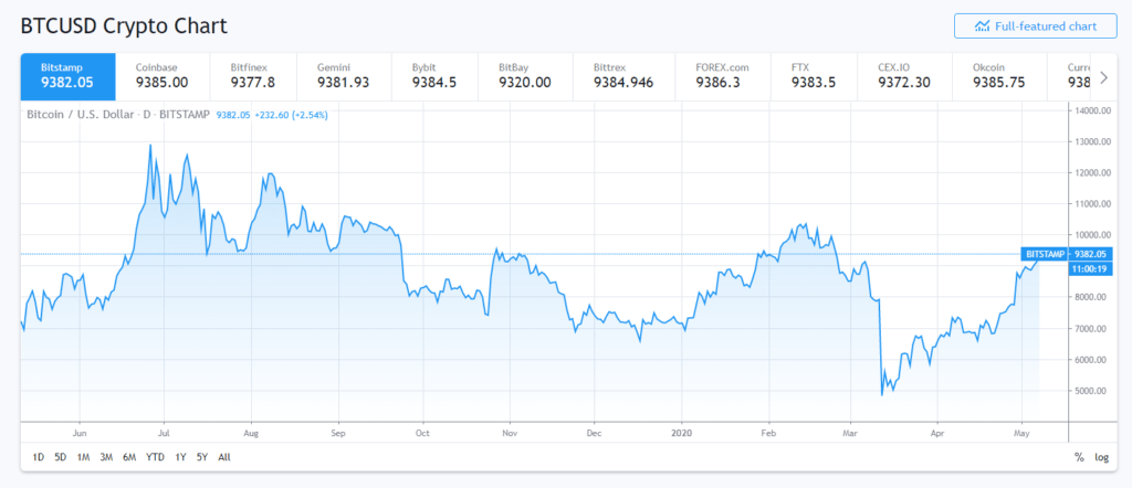 Bitcoin price go up to 9300 dollars