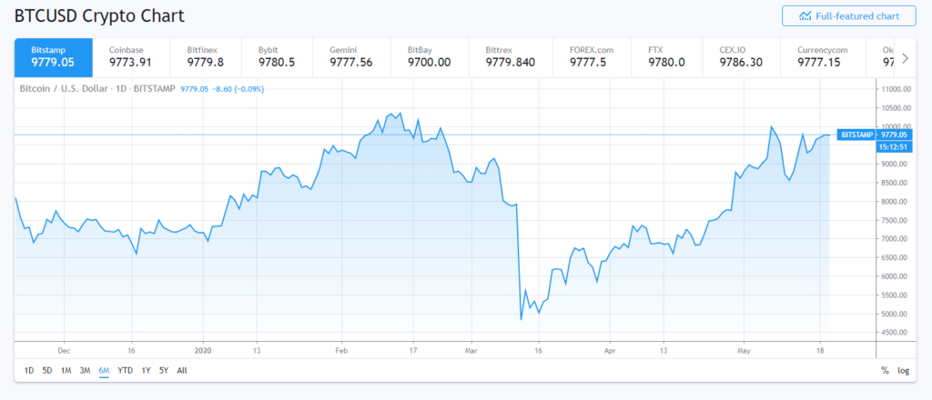 Bitcoin rise from 12nd march dip