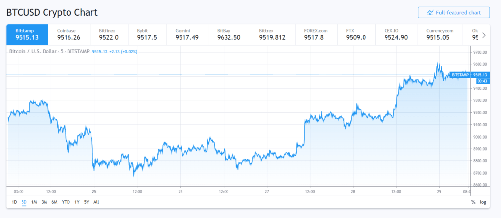 Bitcoin spike in the end of may
