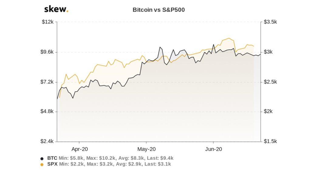 bitcoin vs S&P 500 correlation