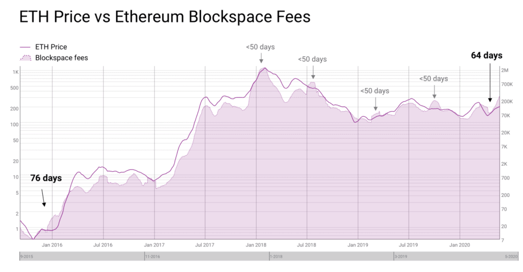 Ethereum transaction fees indicator for higher prices of ETH