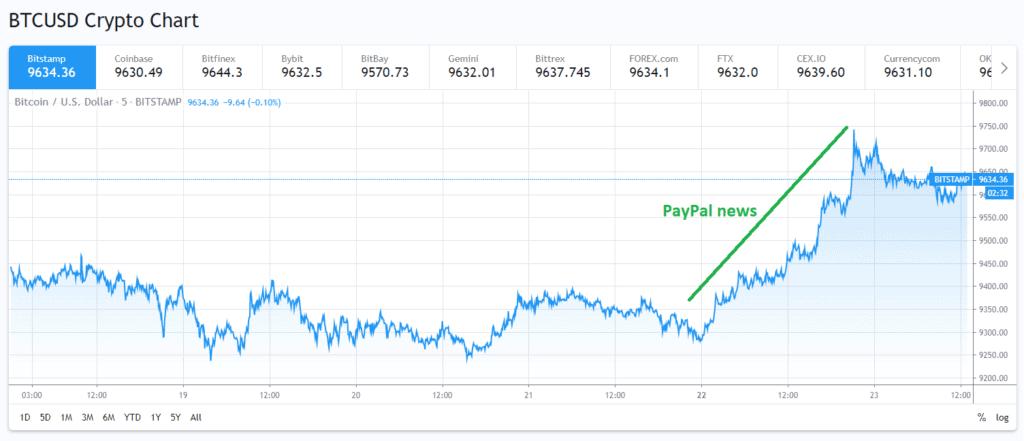 Chart Bitcoin BTC after Paypal news