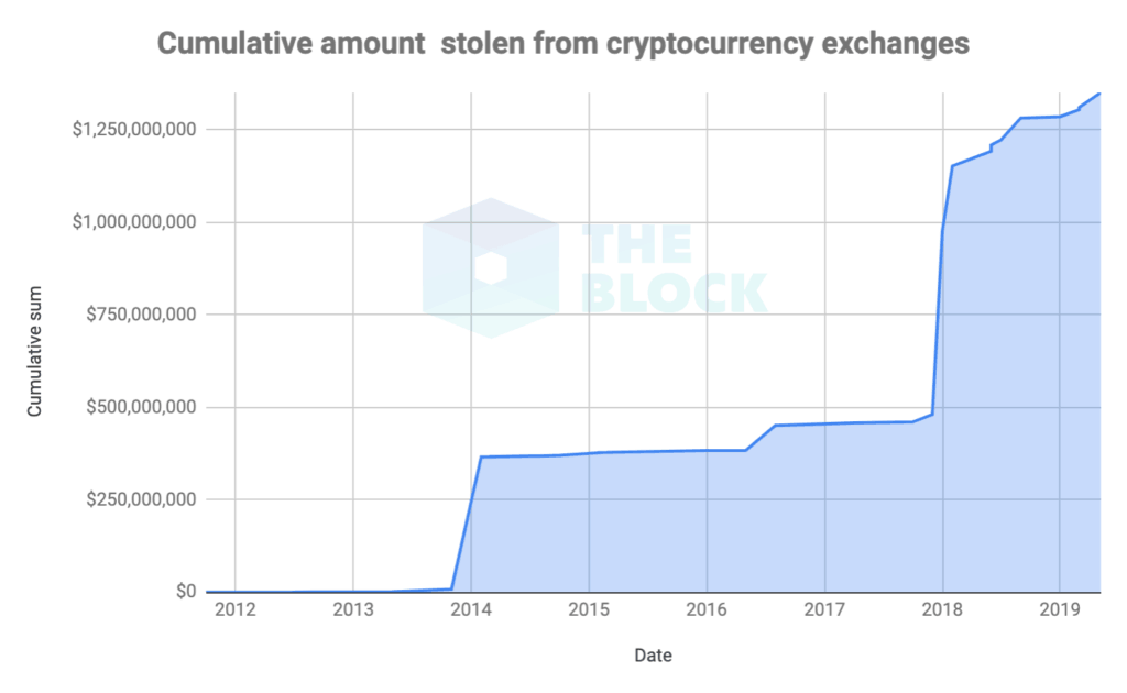Hack attacks on crypto exchanges