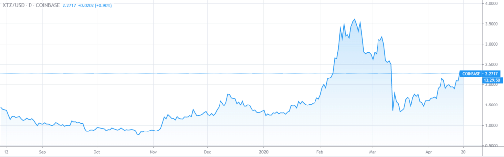 Best time to invest in Tezos XTZ going up