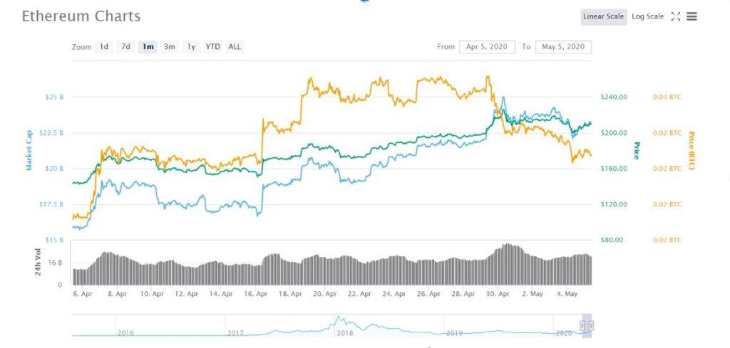 price depens on bitcoin
