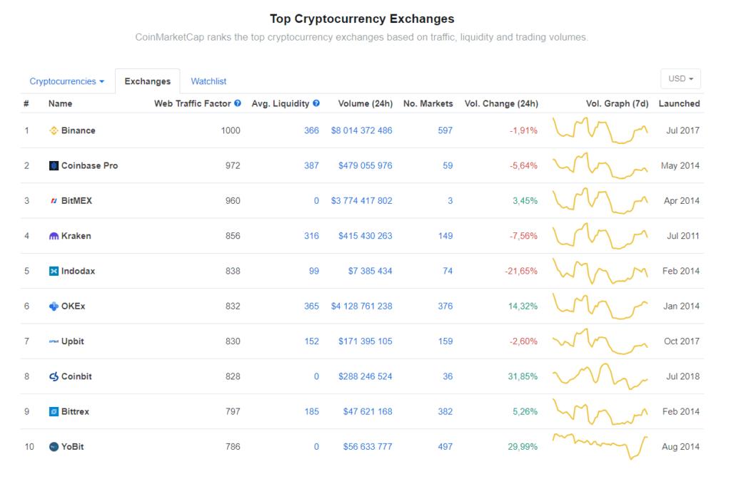 Binance exchange top 10 chart