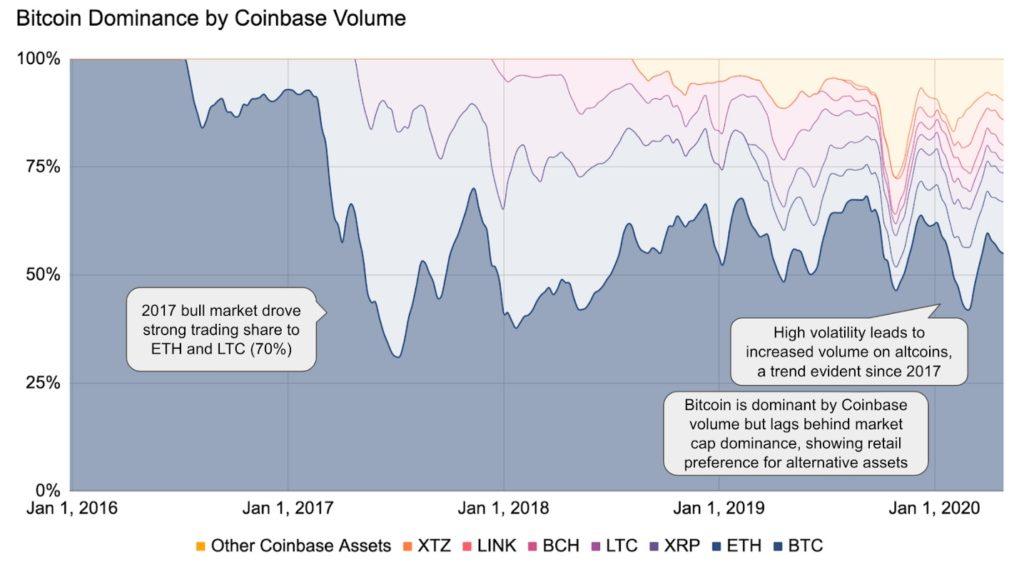 Bitcoin dominance on coinbase exchange
