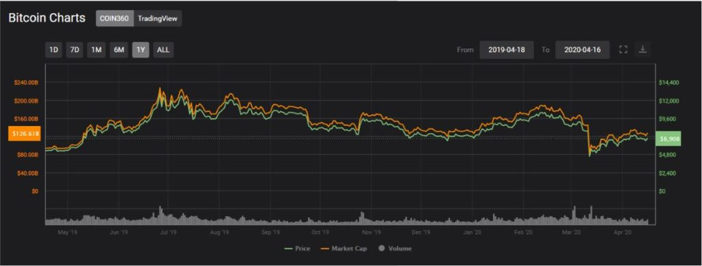 bitcoin chart price coin360