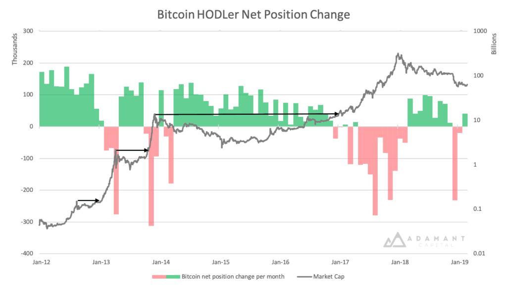 hodl-bitcoin-net-position