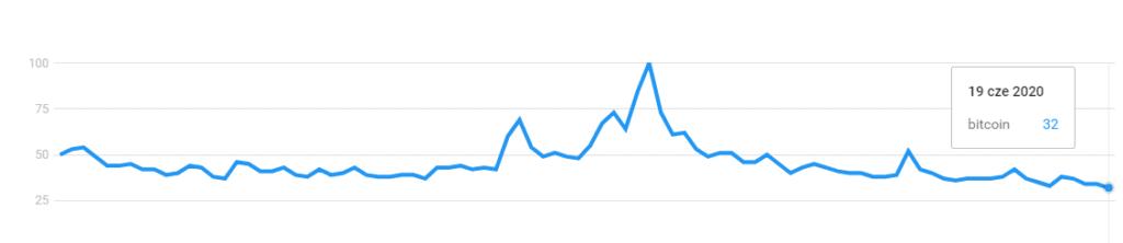 Bitcoin google trends interest