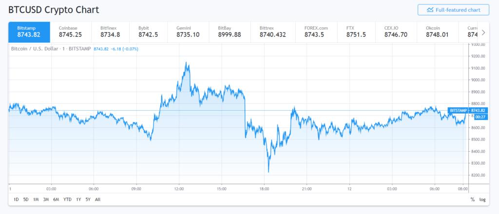 Bitcoin-price-usd-chart-btc