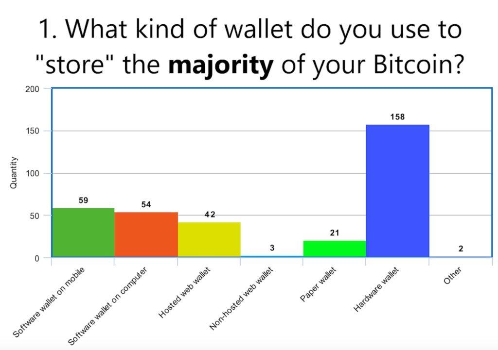 Where people hold their BTC survey 2020
