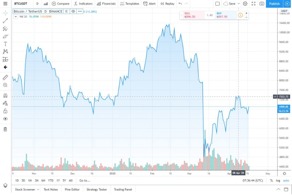 btc usdt chart price