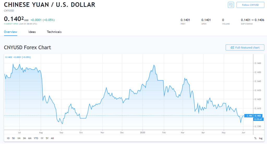 Yuan recession and price in usd