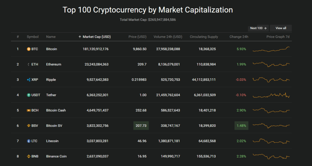 Ethereum is the most popular altcoin