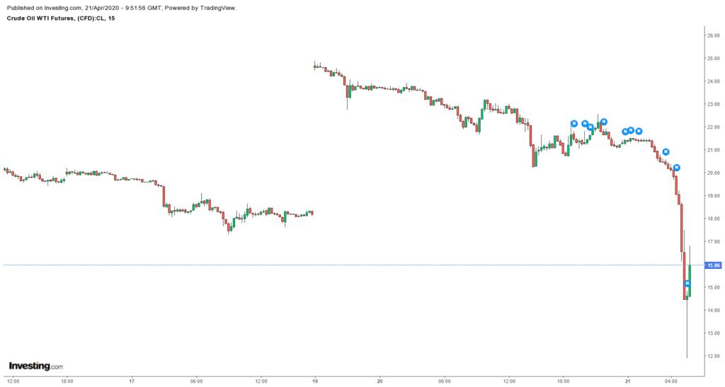 crude oil price falling down