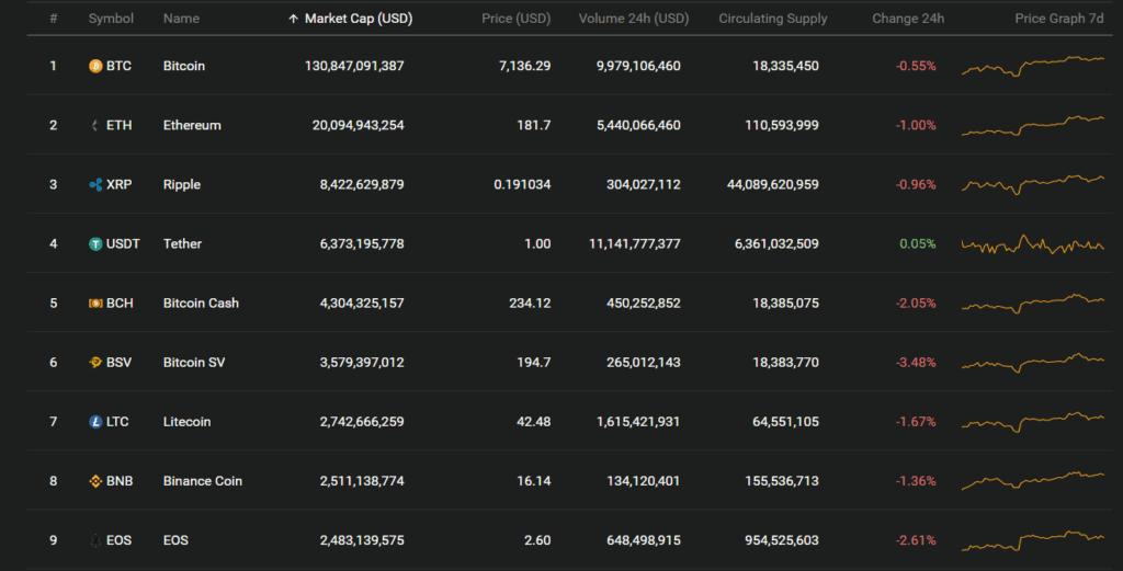 top 3 cryptocurrencies worth a look