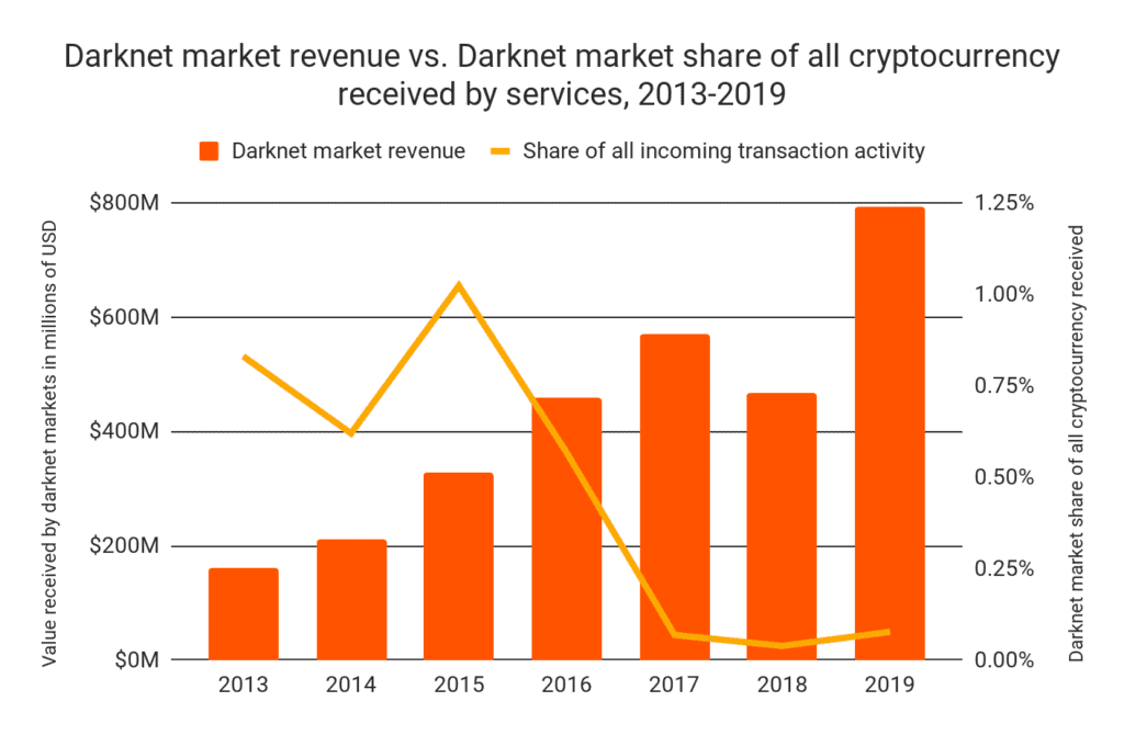 Darknet revenue yearly