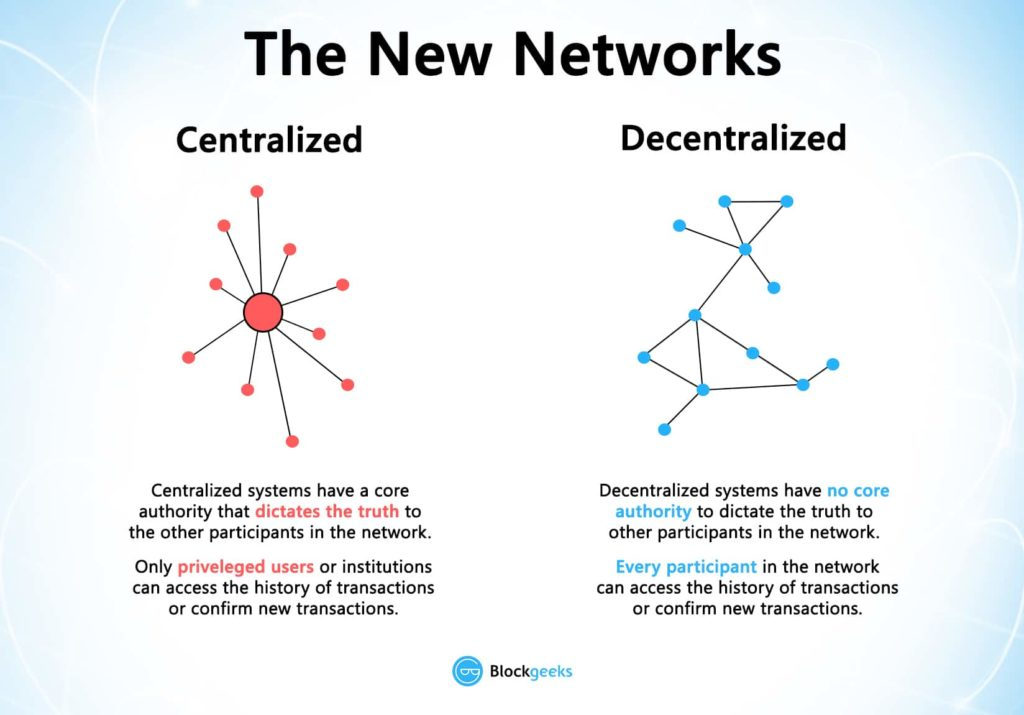 centralization vs decentralization banks and bitcoin