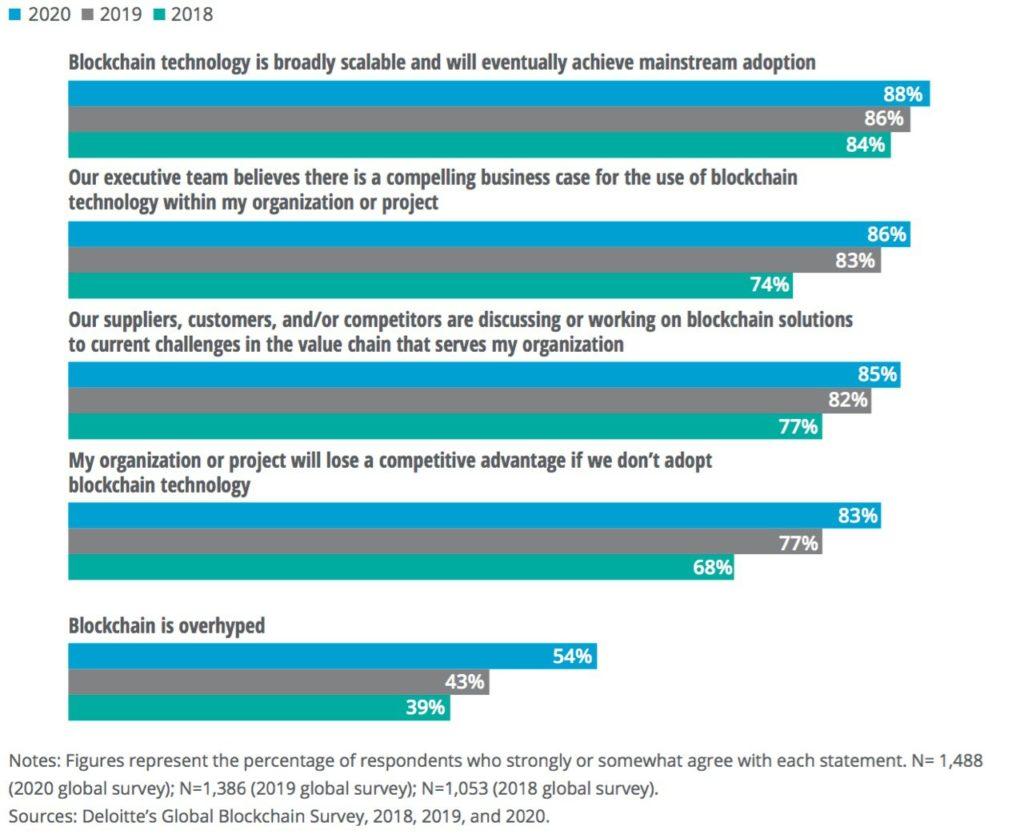 Deloitte Blockchain Survey from 2020