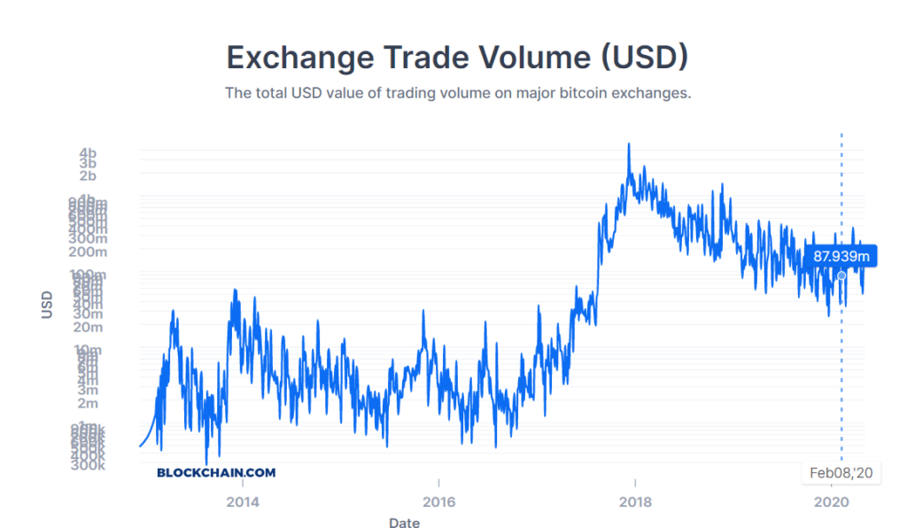exchange trade volume usd