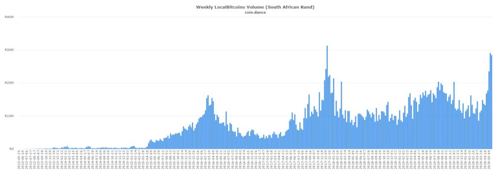 South Africa Crypto Volume