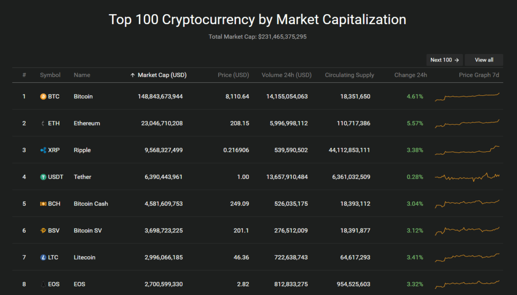 Market capitalization crypto top 100