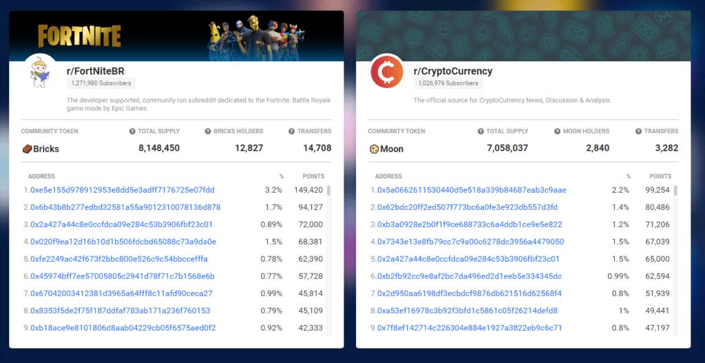 Community points on Reddit
