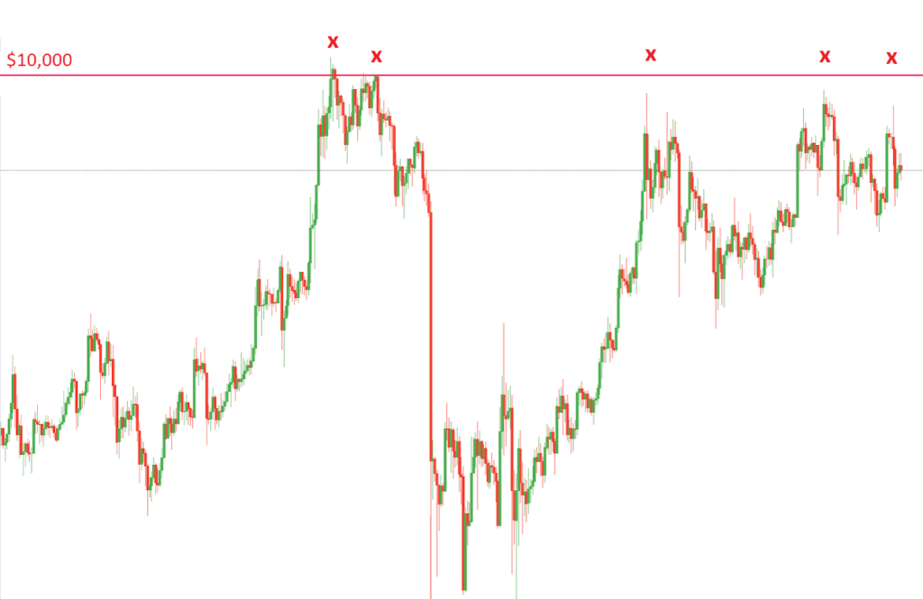 Resistance point attack Bitcoin 5 times new all time high