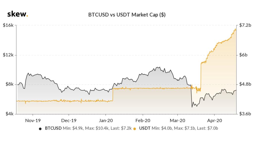 bitcoin vs tether market cap