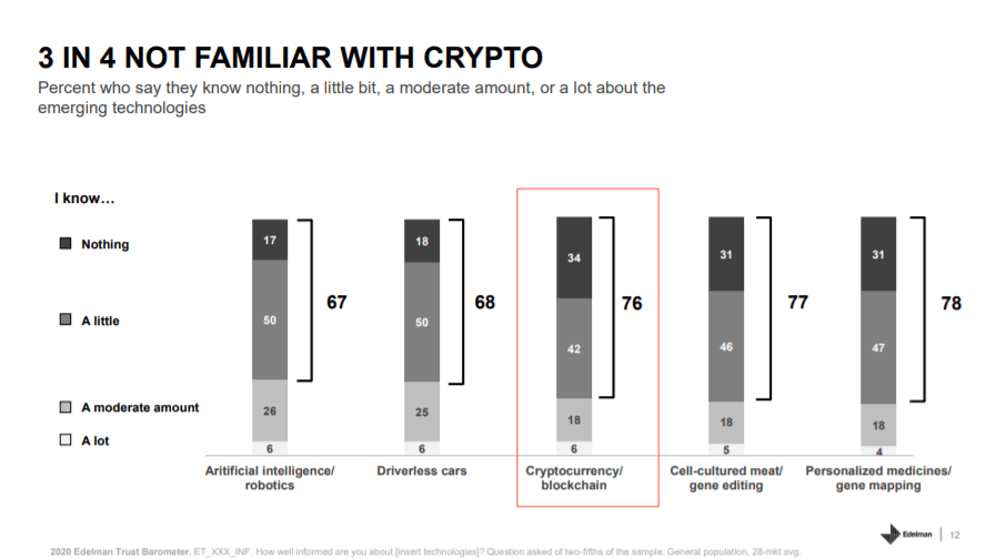 3 in 4 not familiar with crypto