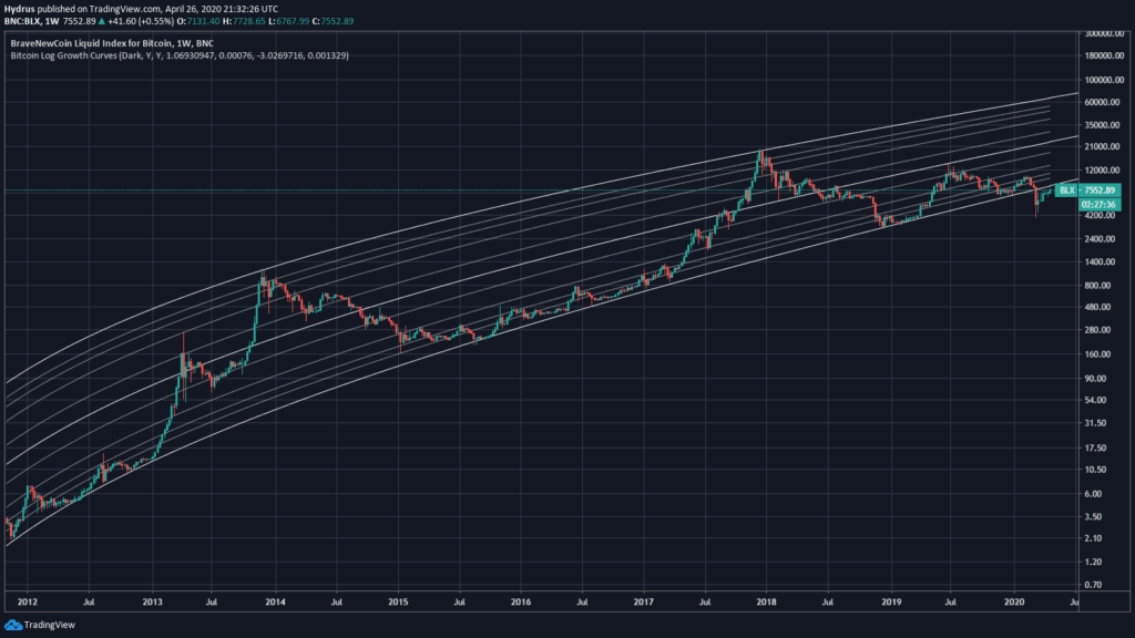 logarithmic curve chart, giving a very accurate representation of Bitcoin support and resistance levels since 2012