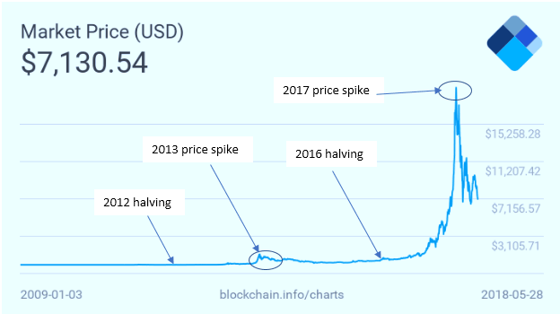 Bitcoin halving spike year after halving