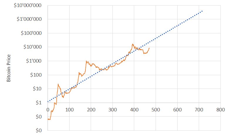 Bitcoin BTC price over years going up