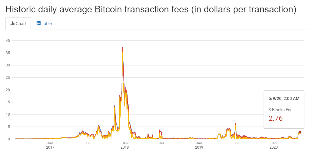 BTC transaction fee before halving