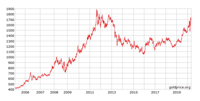 dip in gold in 2008 is like dip in bitcoin in 2020