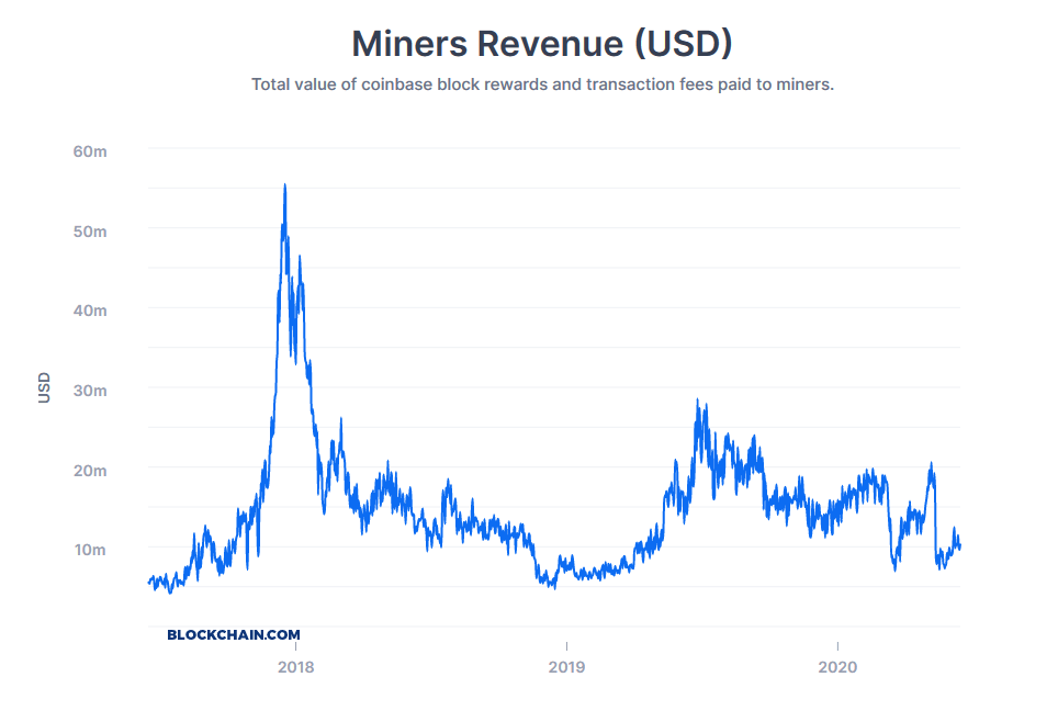 Miners revenue drop after transaction fees going down