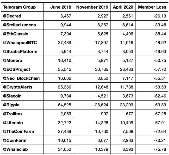 crypto telegram group popularity