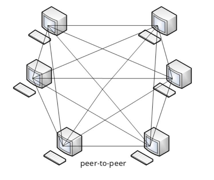 What is peer-to-peer net?